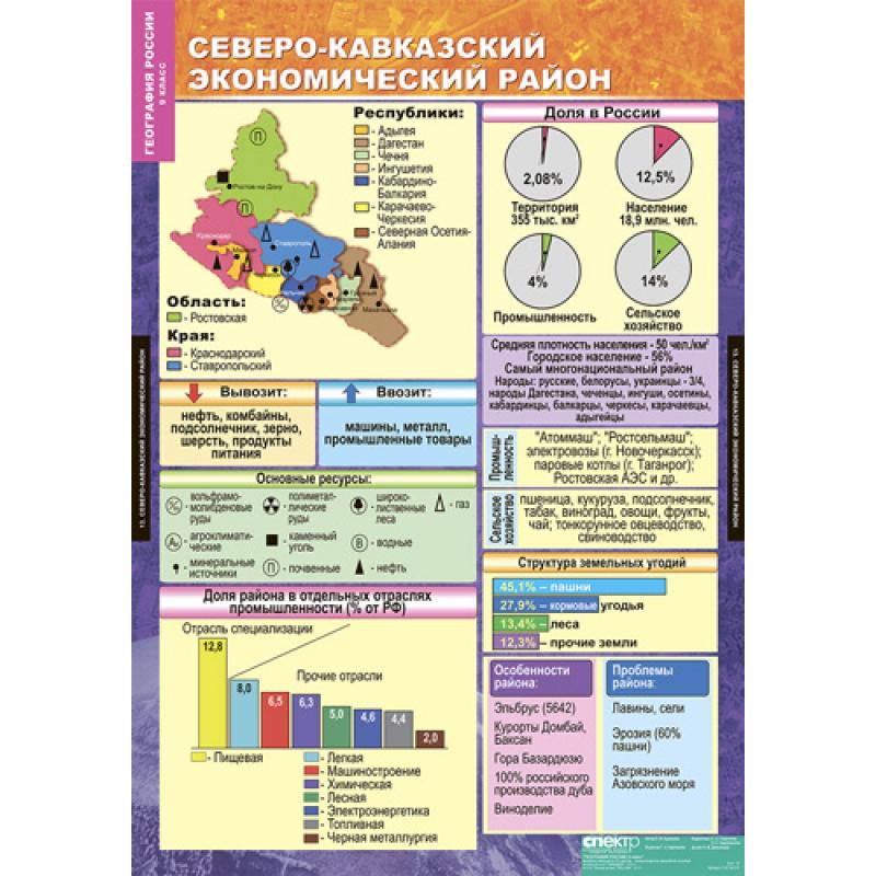 География россии 9 класс волкова гдз