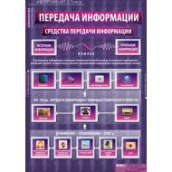 Информатика для обучения ребенка