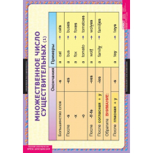 АНГЛИЙСКИЙ ЯЗЫК Существительные. Прилагательные. Числительные для развития ребенка