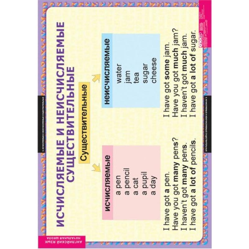 АНГЛИЙСКИЙ ЯЗЫК Существительные. Прилагательные. Числительные