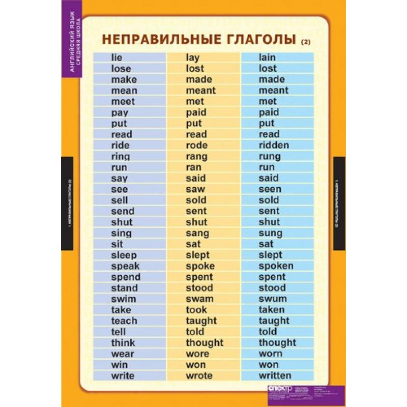 АНГЛИЙСКИЙ ЯЗЫК Времена английского глагола
