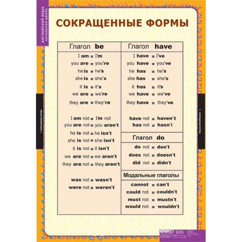 Конверсия в английском языке ‹ Науки ‹ engblog.ru