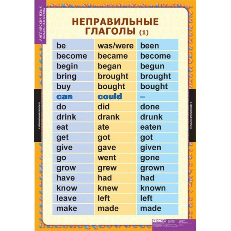 для видеоурок английский времена глаголы по-настоящему