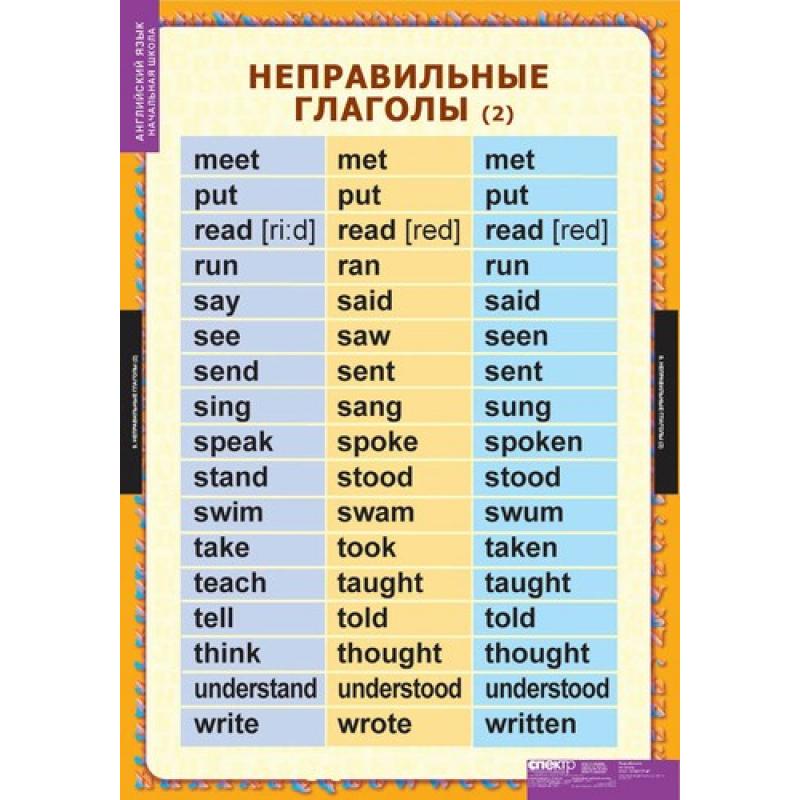 Топ 1000 английских слов с переводом и транскрипцией