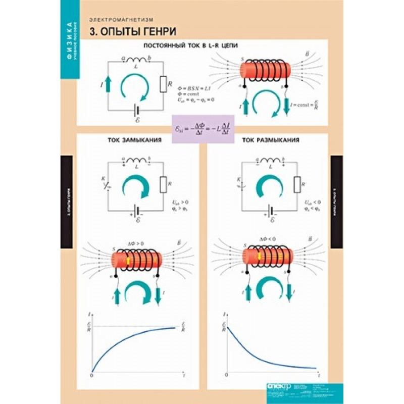 ФИЗИКА. Электромагнетизм.