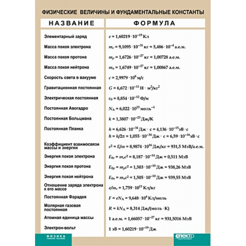 ФИЗИКА Физические величины и фундаментальные константы.(винил)