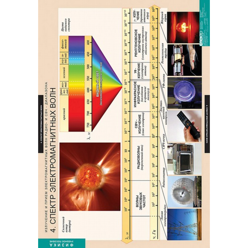 ФИЗИКА Излучение и прием электромагнитных волн.