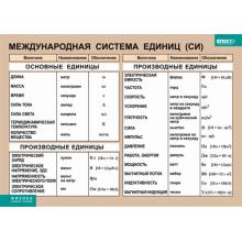 ФИЗИКА Международная система единиц (СИ)