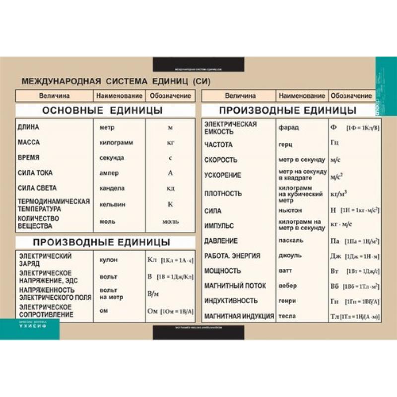 ФИЗИКА Международная система единиц (СИ) (винил).
