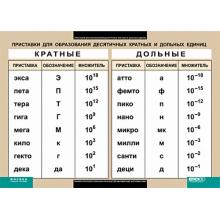 ФИЗИКА Приставки для образования десятичных кратных и дольных единиц.