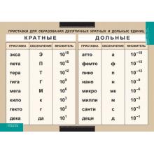 ФИЗИКА Приставки для образования десятичных кратных и дольных единиц (винил)