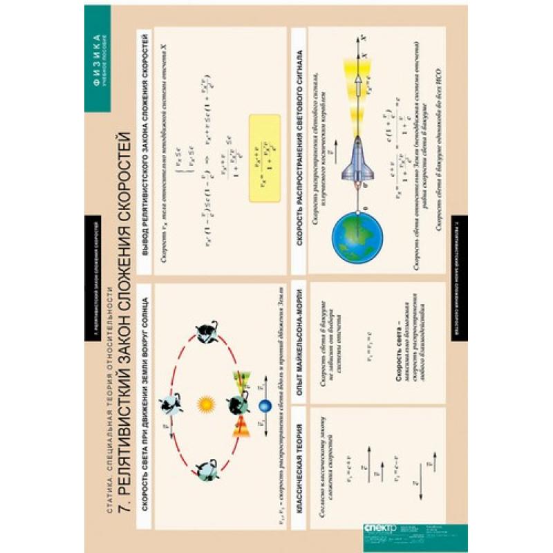 ФИЗИКА Статика. Специальная теория относительности