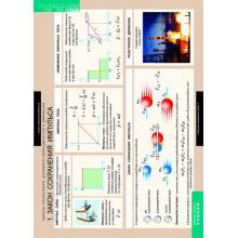 ФИЗИКА  Законы сохранения. Динамика периодического движения