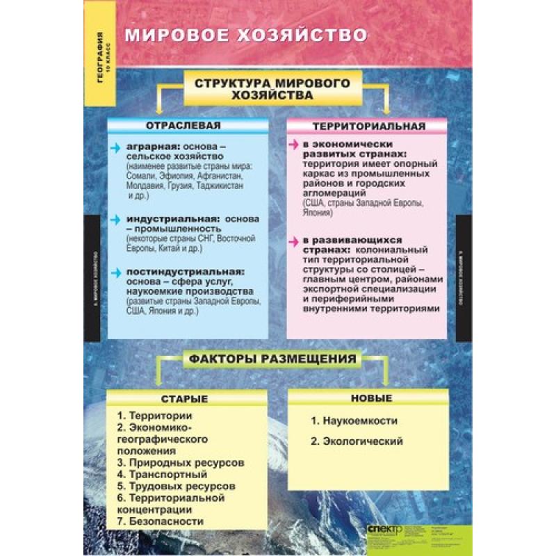 ГЕОГРАФИЯ. Экономическая и социальная география мира 10 класс.