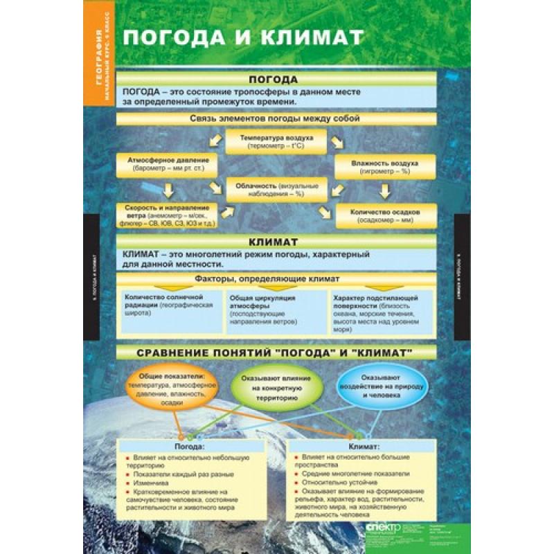 ГЕОГРАФИЯ Начальный курс 6 кл.