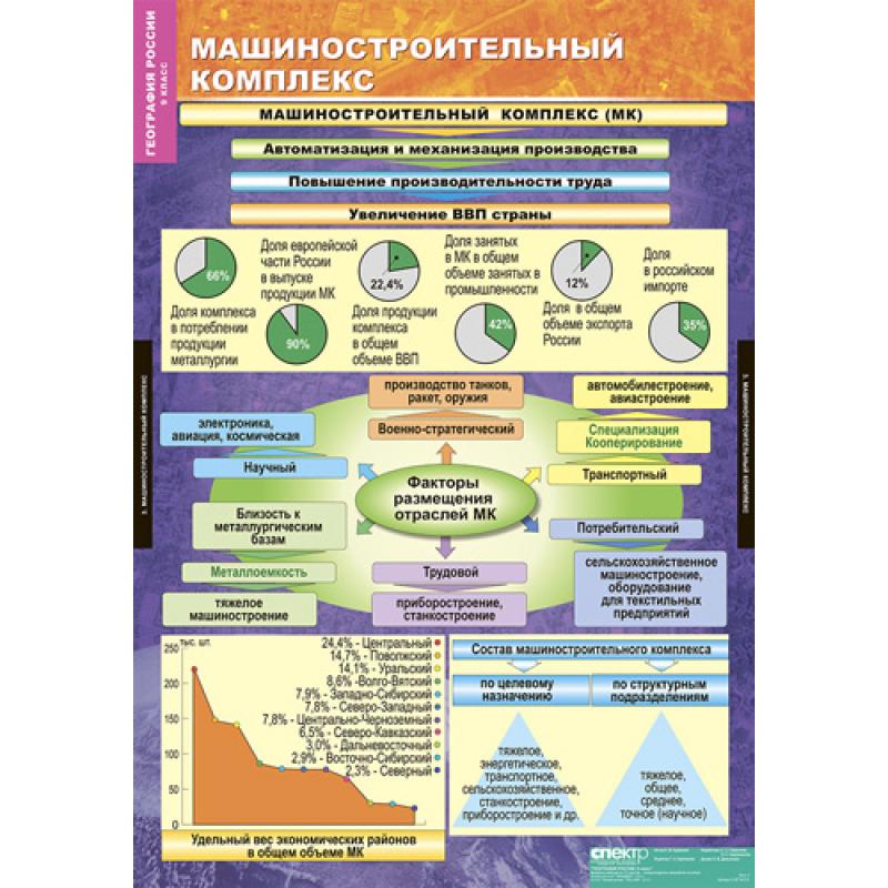 ГЕОГРАФИЯ РОССИИ. Хозяйство и географические районы 9 класс.