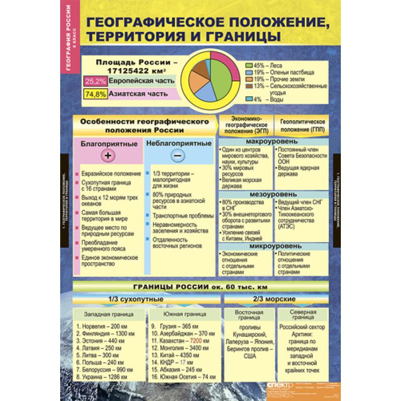 ГЕОГРАФИЯ РОССИИ. Природа и население 8 класс.