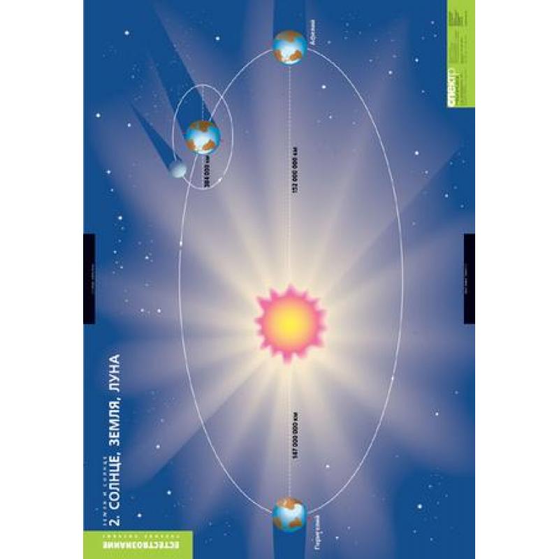 ГЕОГРАФИЯ Земля и Солнце