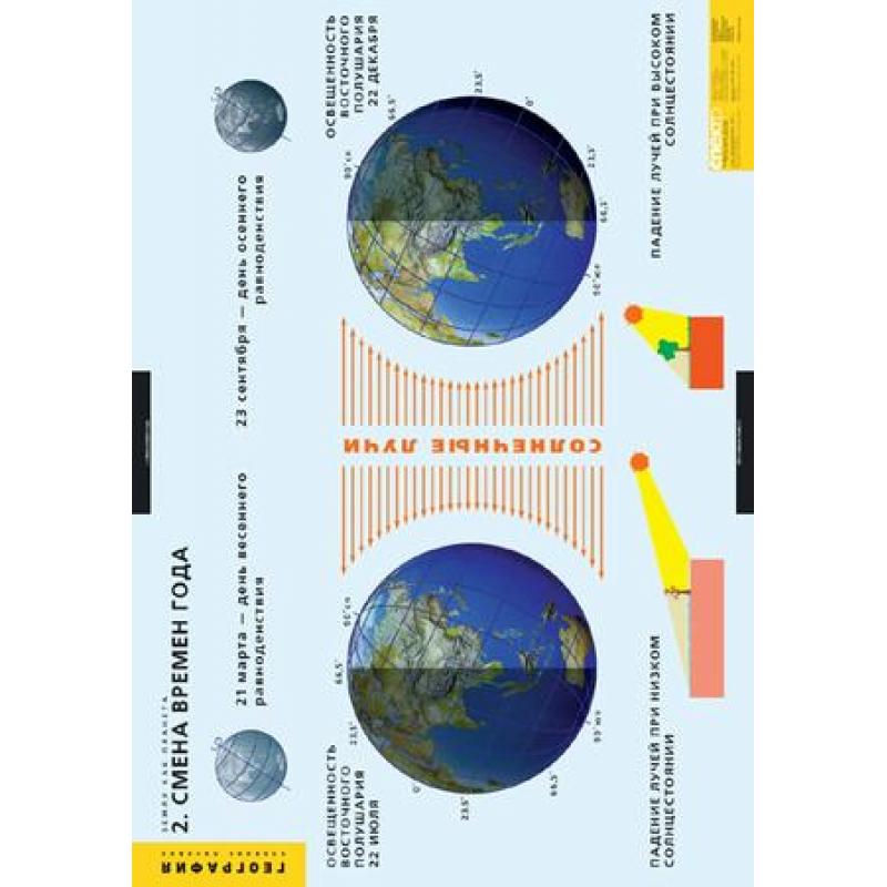 ГЕОГРАФИЯ Земля как планета