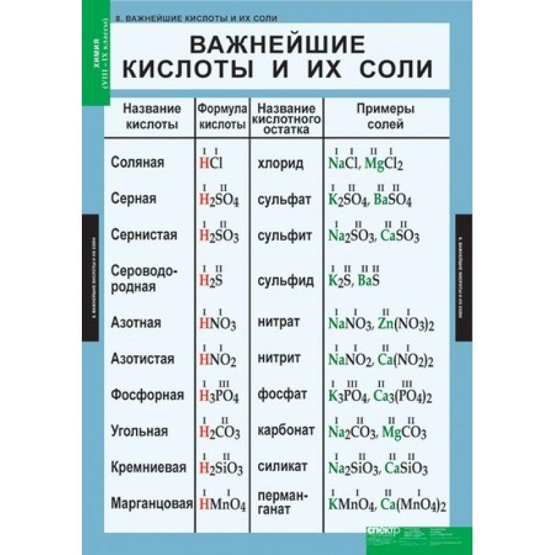 ХИМИЯ 8 - 9 кл.