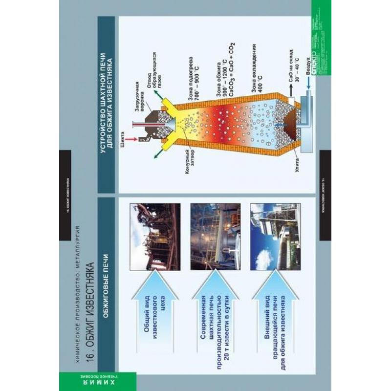 ХИМИЯ Химическое производство. Металлургия