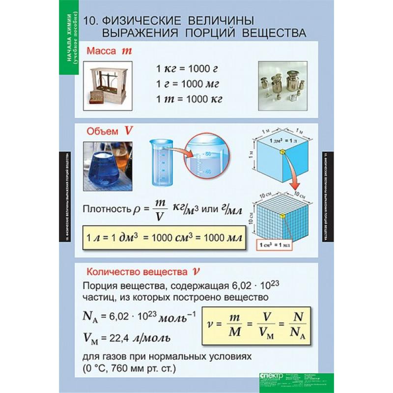 ХИМИЯ Начала химии