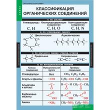 ХИМИЯ Органическия химия