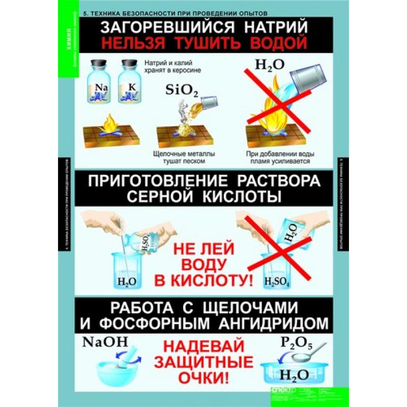 ХИМИЯ Основы химических знаний.