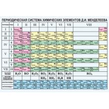 ХИМИЯ Периодическая система химических элементов Д.И.Менделеева.