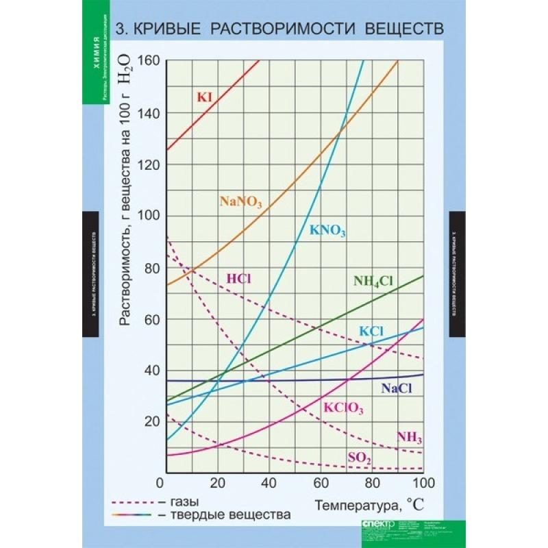 ХИМИЯ Растворы. Электролитическая диссоциация