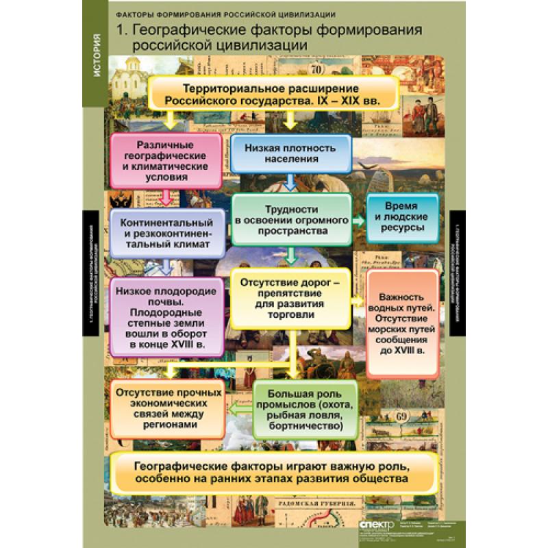 ИСТОРИЯ  Факторы формирования российской цивилизации
