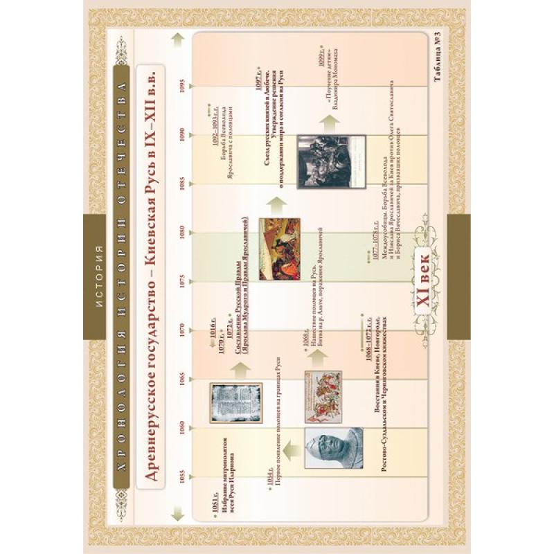 ИСТОРИЯ Хронологические таблицы. История Отечества: IX – XVI вв.