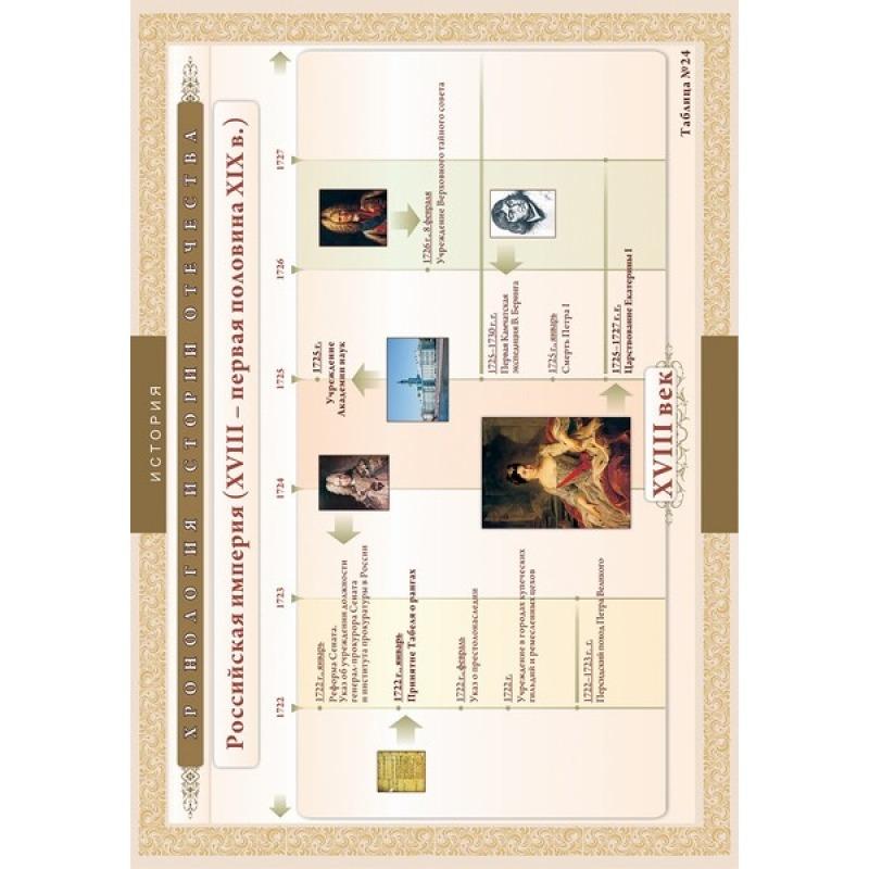 ИСТОРИЯ Хронологические таблицы. История Отечества: XV111 - первая половина X1X вв.