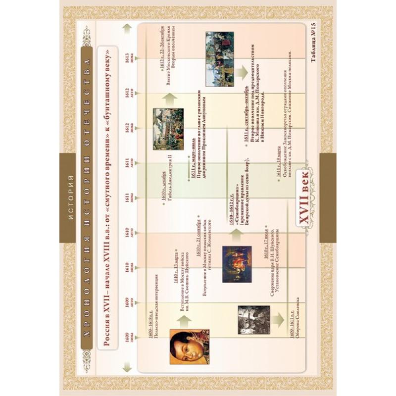 ИСТОРИЯ Хронологические таблицы. История Отечества: XVII – начало XVIII вв.