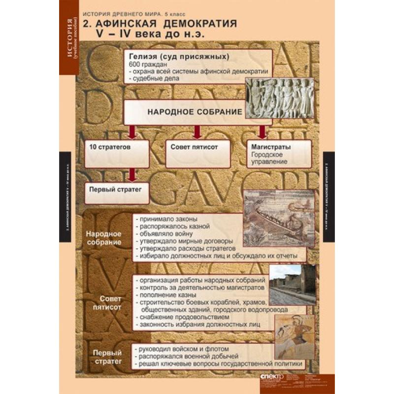 ИСТОРИЯ История древнего мира 5 кл.