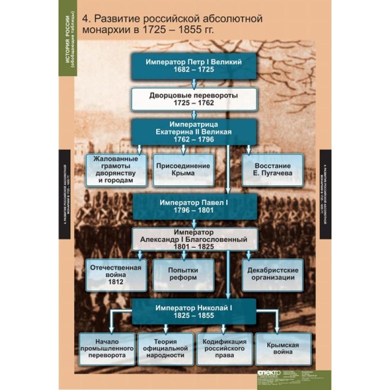 ИСТОРИЯ История России (обобщающие таблицы)