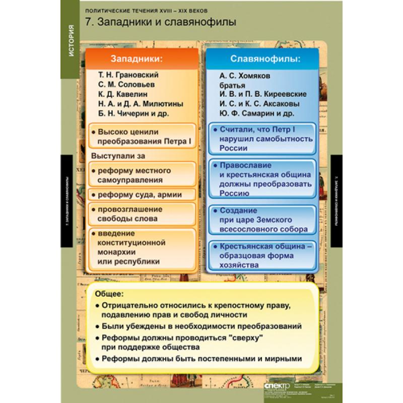 ИСТОРИЯ  Политические течения  XVIII-XIX в