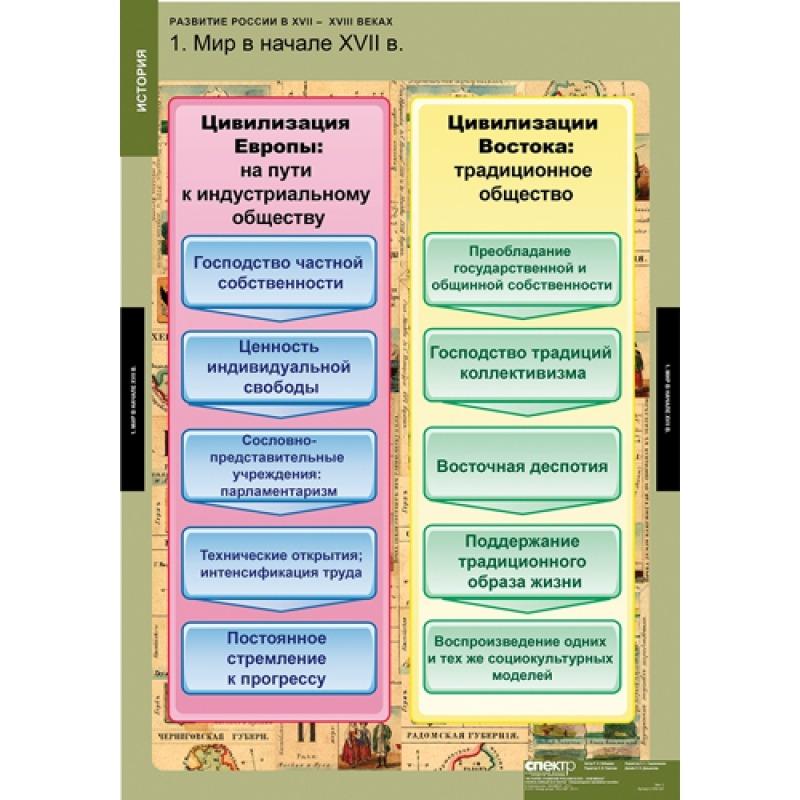 ИСТОРИЯ Развитие России в XVII-XVIII в