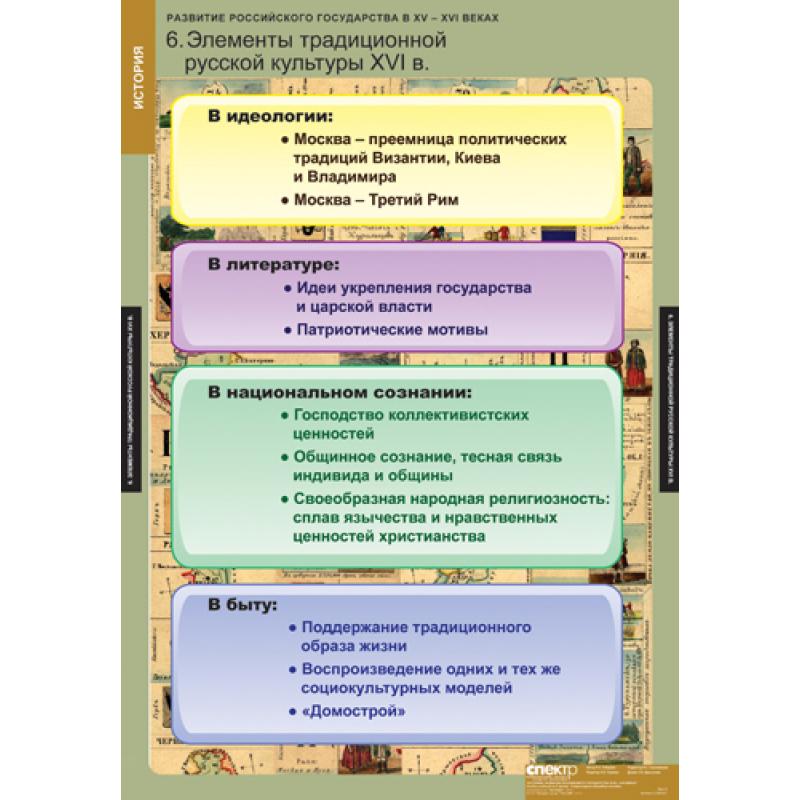 ИСТОРИЯ  Развитие российского государства в  XV-XVI в