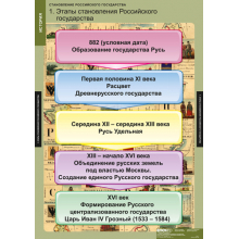 ИСТОРИЯ  Становление российского государства
