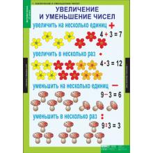 МАТЕМАТИКА   3 кл. для обучения ребенка