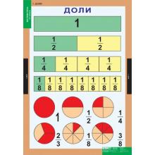 МАТЕМАТИКА   4 кл. для обучения ребенка