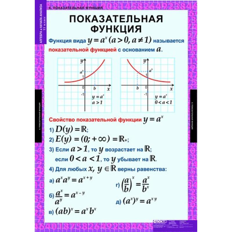 МАТЕМАТИКА  Алгебра 11 кл.