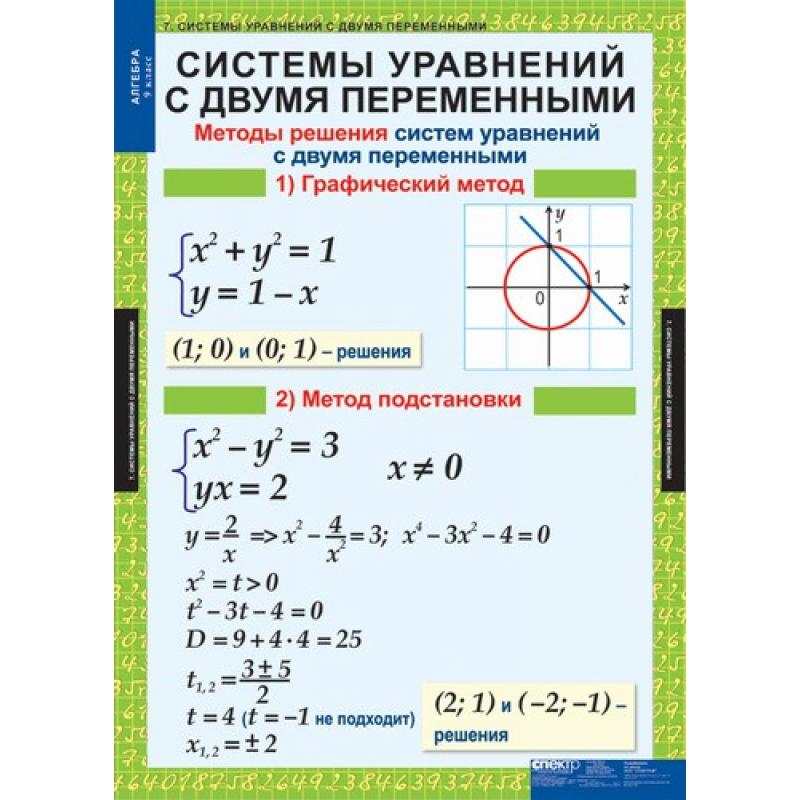 МАТЕМАТИКА  Алгебра 9 кл.