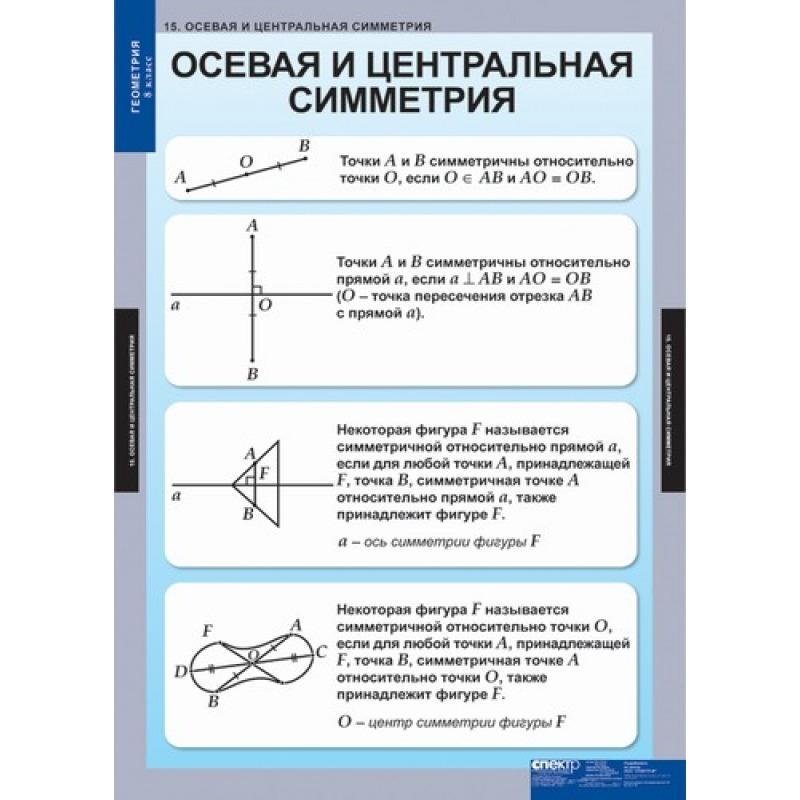 МАТЕМАТИКА  Геометрия 8 кл.