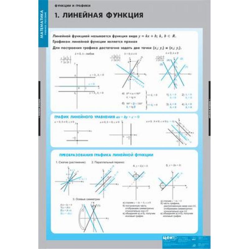 МАТЕМАТИКА  Графики функции