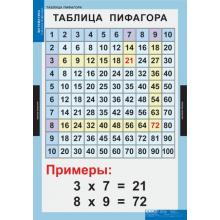 МАТЕМАТИКА   Математические таблицы для начальной школы. для развития ребенка