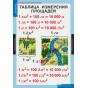 МАТЕМАТИКА   Математические таблицы для начальной школы.
