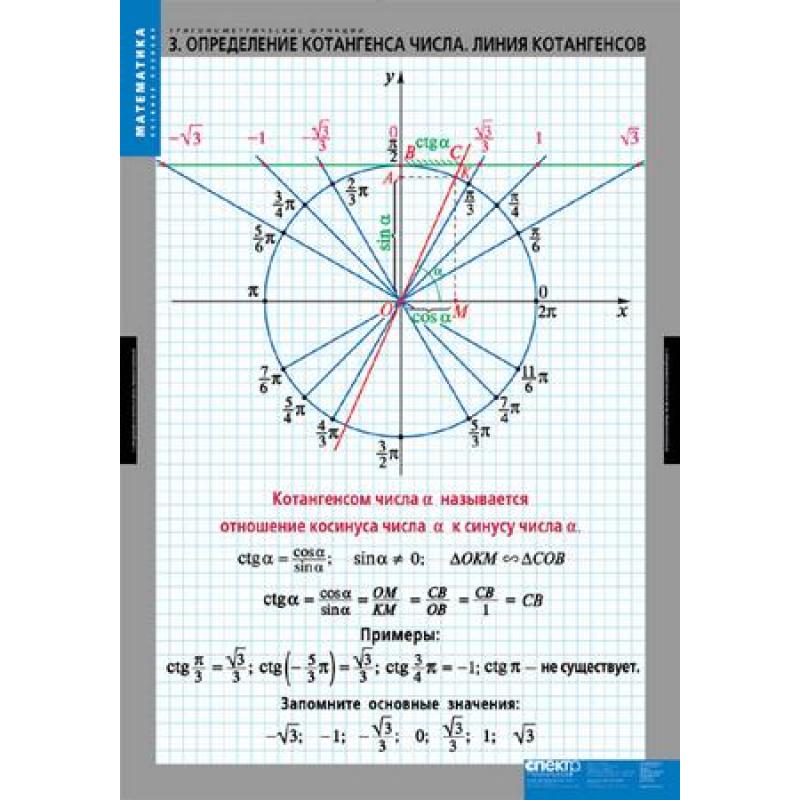 МАТЕМАТИКА Тригонометрические функции
