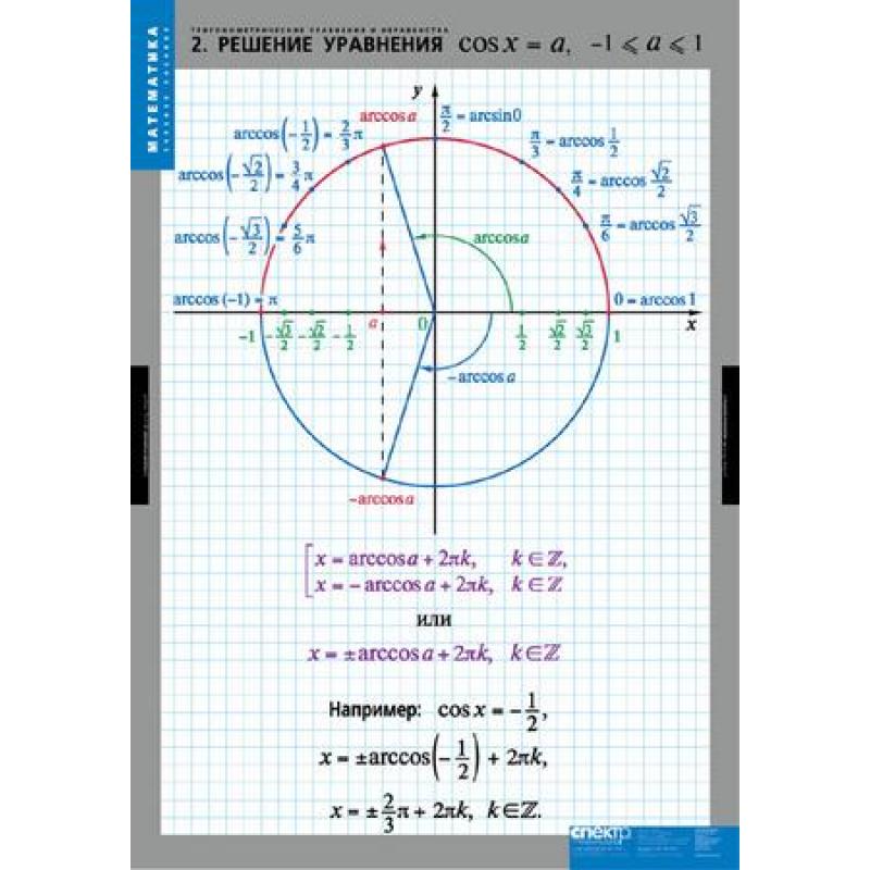 МАТЕМАТИКА  Тригонометрические уравнения и неравенства